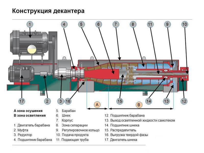 dekanternye centrifugi 2 Декантерные центрифуги
