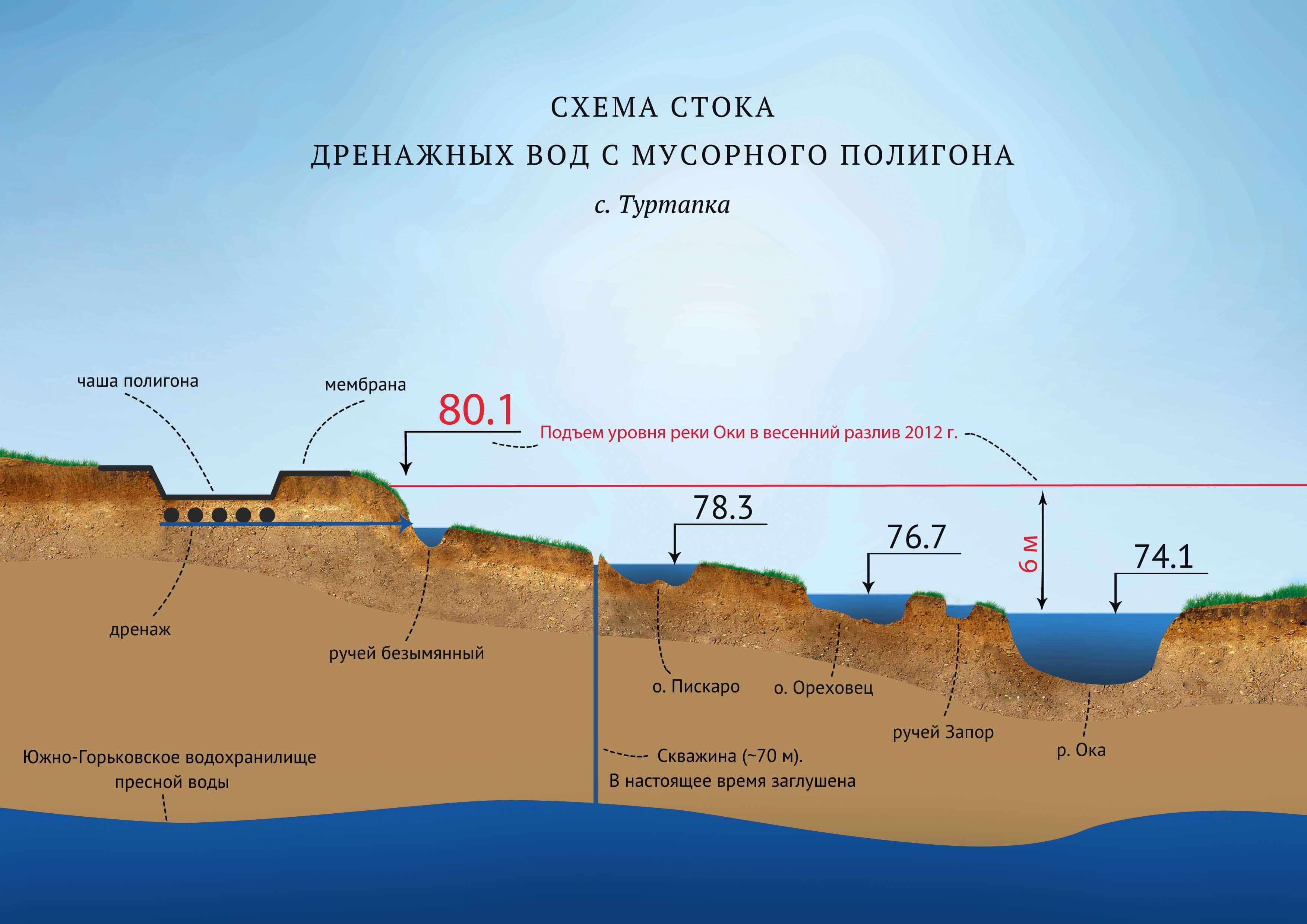deponirovanie osadkov stochnyh vod 2 Депонирование осадков сточных вод и утилизация