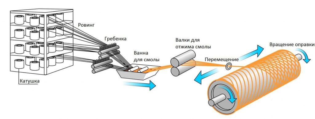 rezervuary i emkosti stekloplastik 12 1024x388 Резервуары и емкости (стеклопластик)