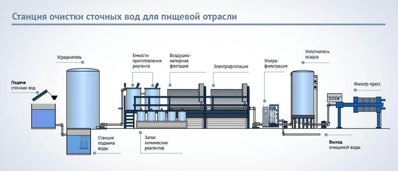 stancija ochistki stochnyh vod dlja pischevyh predprijatiy Биологическая очистка хозяйственно бытовых сточных вод