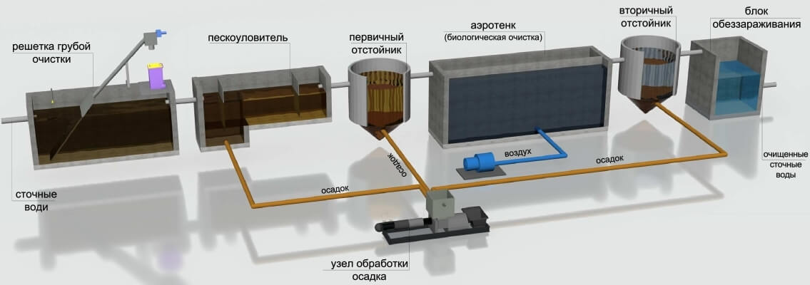 utilizacija osadkov hoz bytovyh stochnyh vod 3 Утилизация осадков хозяйственно бытовых сточныхвод