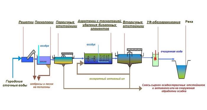 utilizacija osadkov hoz bytovyh stochnyh vod 4 Утилизация осадков хозяйственно бытовых сточныхвод
