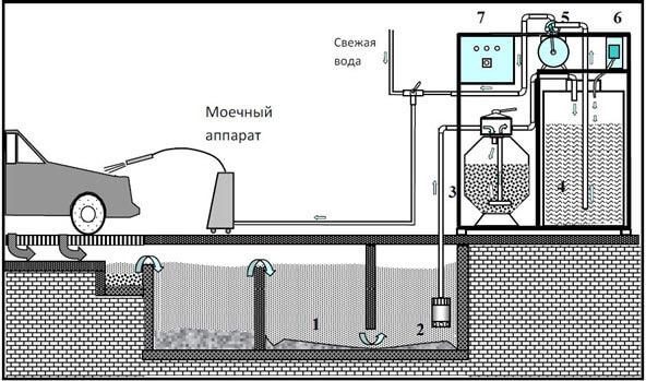 avtomojki na baze peschanno gravijnoj filtracii 2 Автомойки на базе песчанно гравийной фильтрации