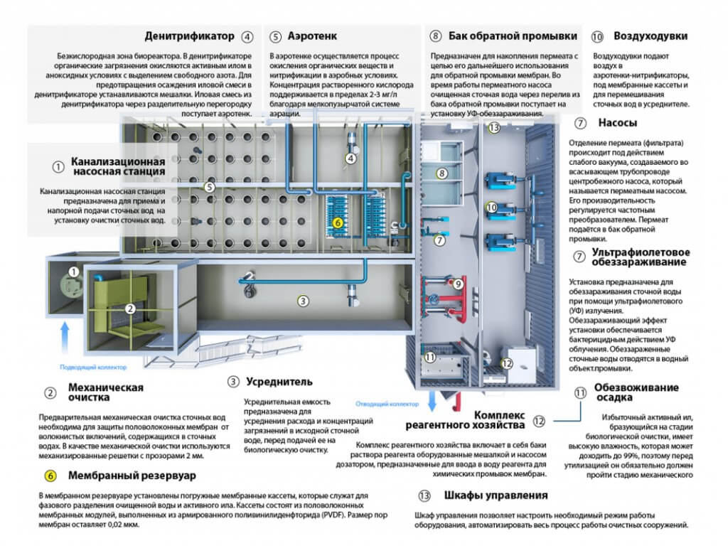 biologicheskaja ochistka hozjajstvenno bytovyh stochnyh vod Очистные сооружения для котельного завода