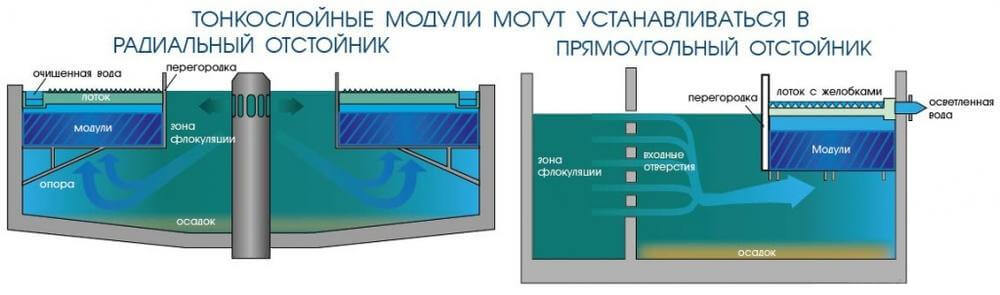 biozagruzka tonkoslojnye moduli4 Тонкослойные модули