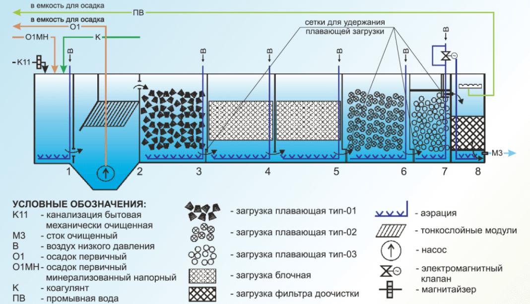bloki biologicheskoj zagruzki 10 1 Тонкослойные модули