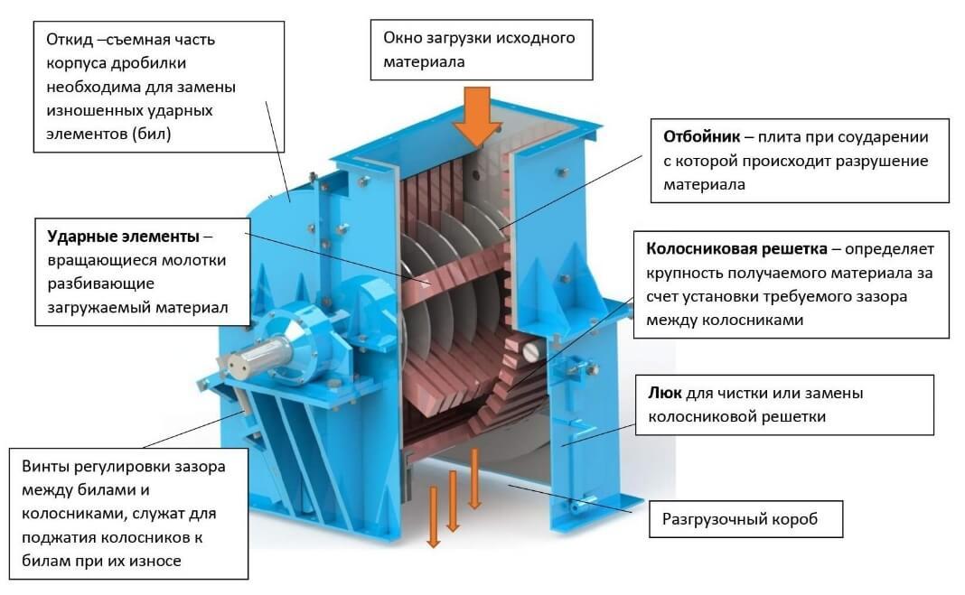 drobilki molotkovye 2 Дробилки молотковые
