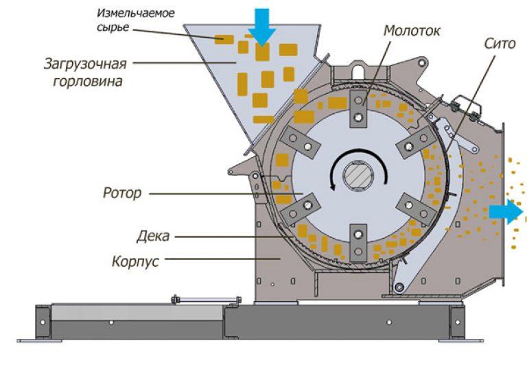 drobilki molotkovye 4 Дробилки молотковые