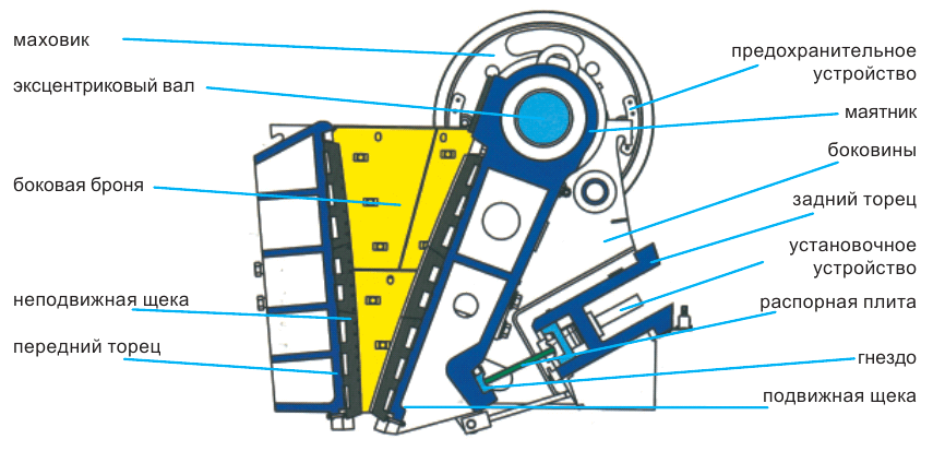 Щековые дробилки характеристики в Рязань дробилка молотковая дм в Красногорск