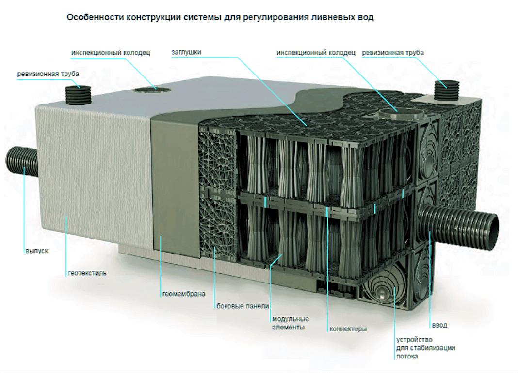 infiltracionnye blokifiltry 4 Дренажный блок инфильтрационный (БИЗ)