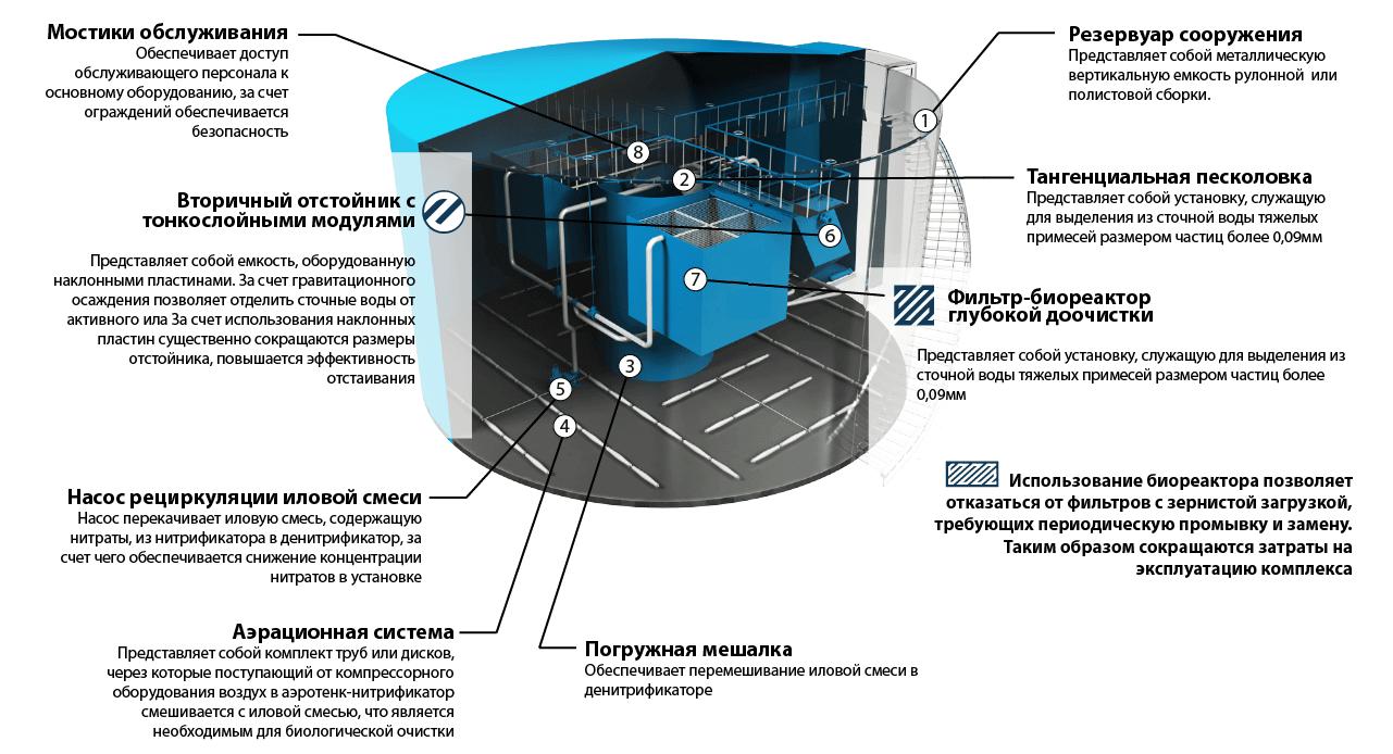 nazemnye stancii rezervuarnogo tipa2 Наземные станции резервуарного типа