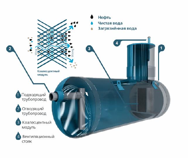 nefteotdeliteli otstojniki 10 Сорбционные фильтры для сточных вод