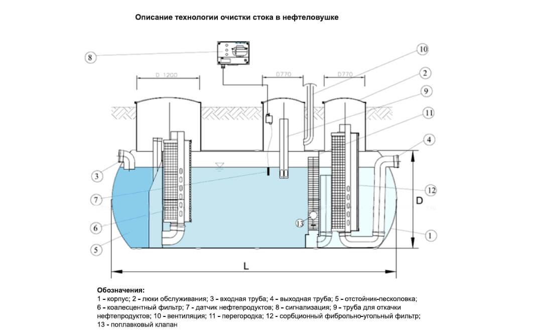 nefteotdeliteli otstojniki 122 КПН (комбинированный песко нефтеуловитель)