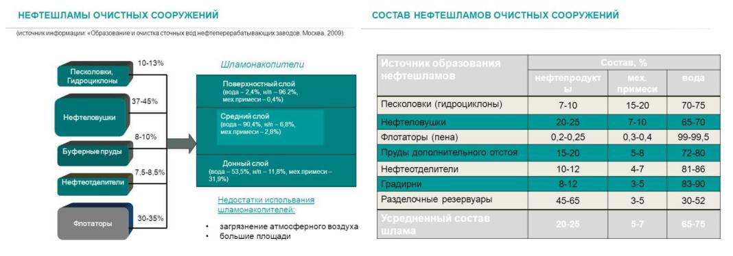 nefteotdeliteli otstojniki 22 КПН (комбинированный песко нефтеуловитель)