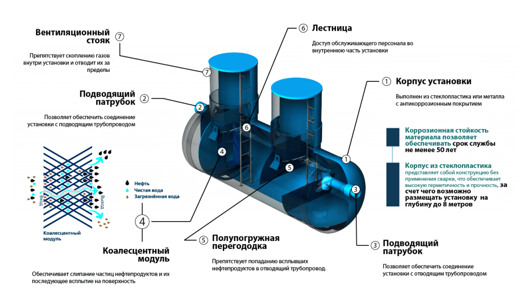 nefteotdeliteli otstojniki 8 1 КПН (комбинированный песко нефтеуловитель)