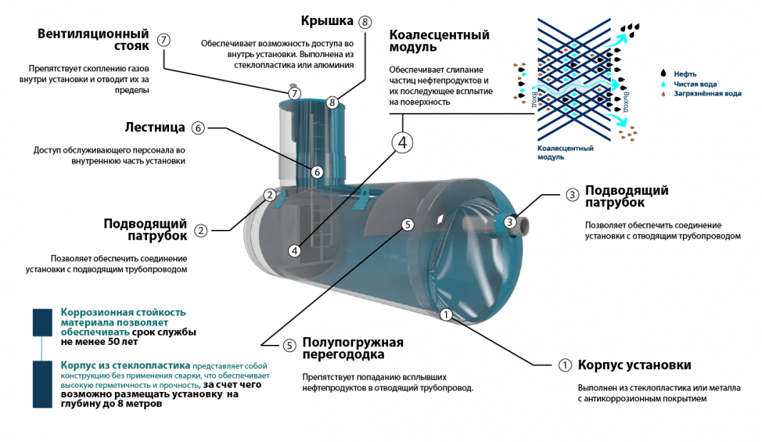 nefteotdeliteli otstojniki 9 КПН (комбинированный песко нефтеуловитель)