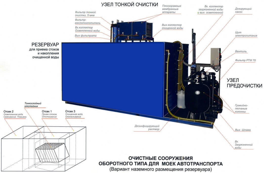 ochistnoe sooruzhenie dlja moek legkovogo transporta2 Очистное сооружение для моек легкового транспорта