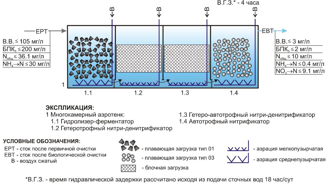 plavajushhaja biozagruzka tehvodpolimer Плавающая загрузка (ПЗ)