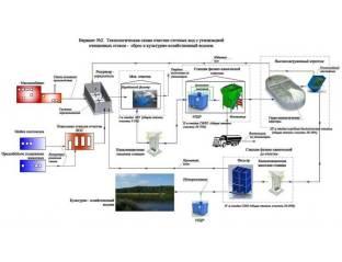 promyshlennye stochnye vody shema 2 Очистные сооружения для санатория