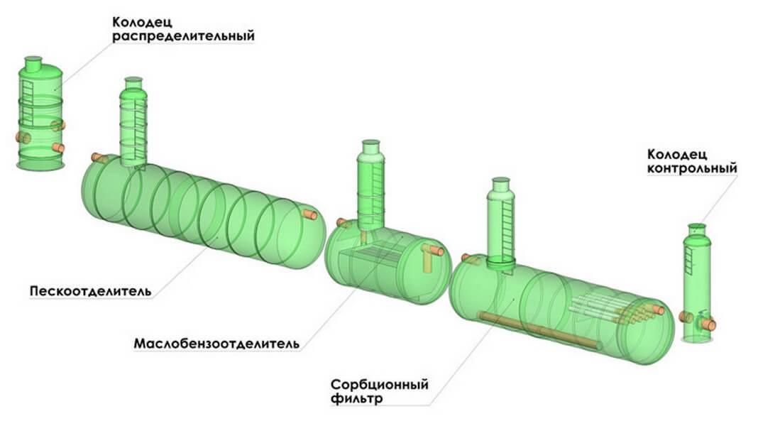 raspredelitelnye kolodcy shema 10 Технические колодцы