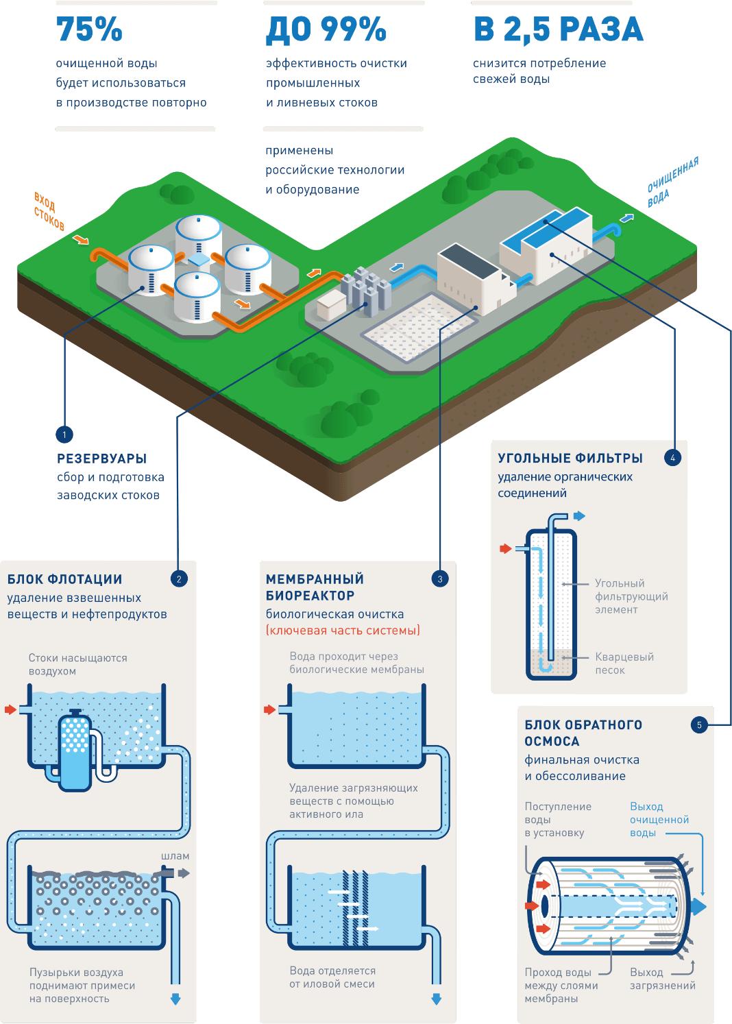 solutionsss 1 2 Очистные сооружения для форфорового завода