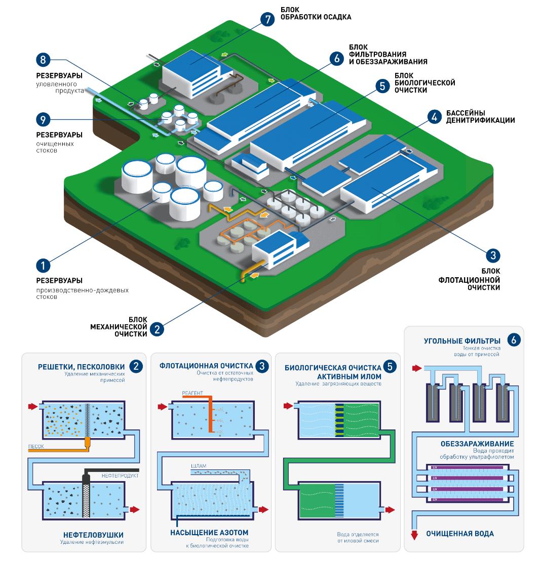 solutionsss 1 Очистные сооружения для котельного завода
