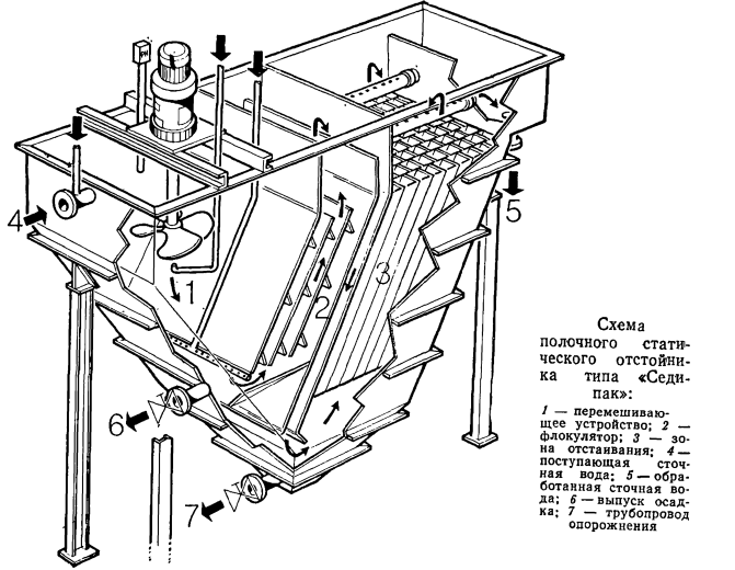 tonkoslojnye otstojniki 1 Тонкослойные отстойники