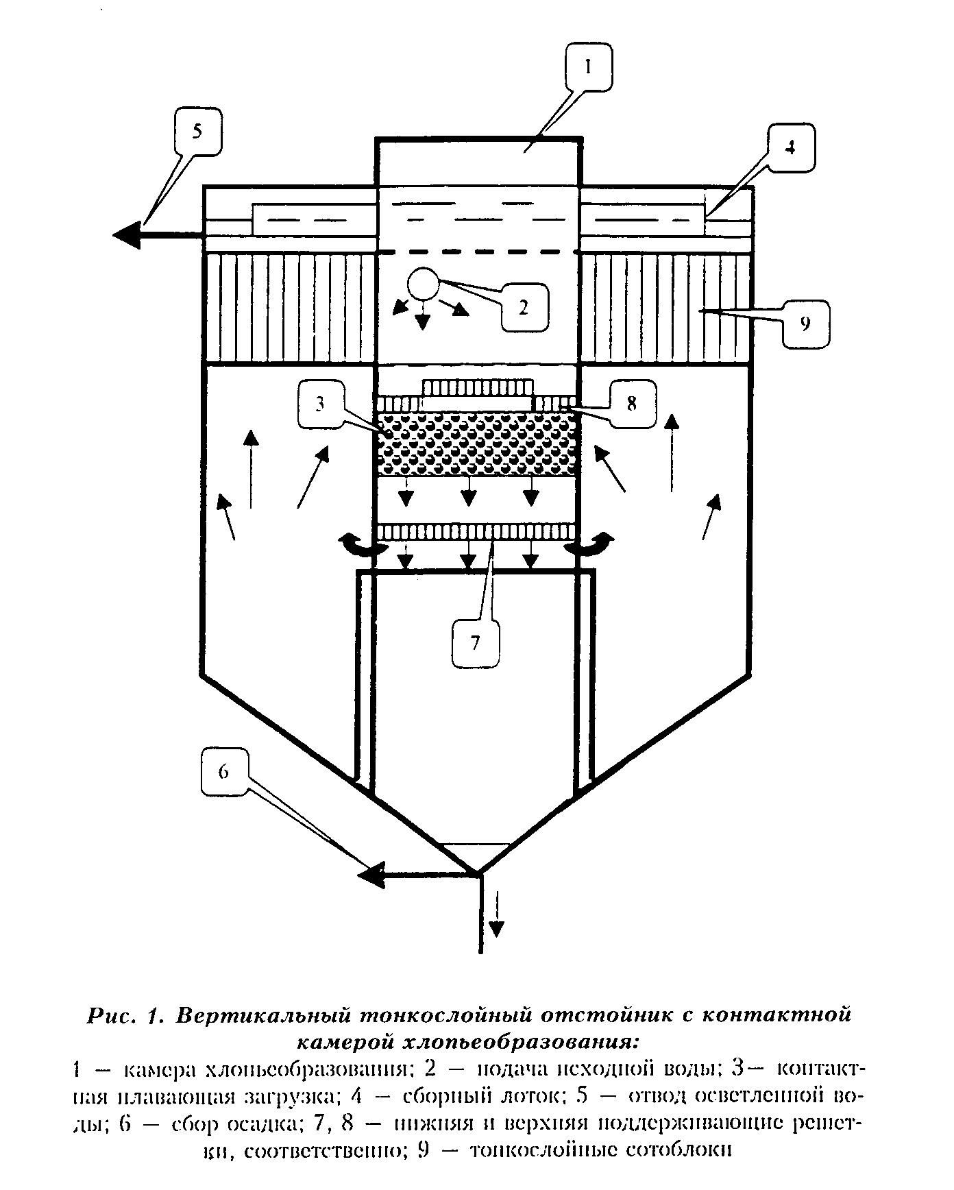 tonkoslojnye otstojniki 2 Тонкослойные отстойники