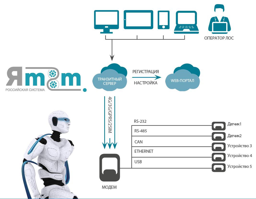 автоматизация и телеметрия
