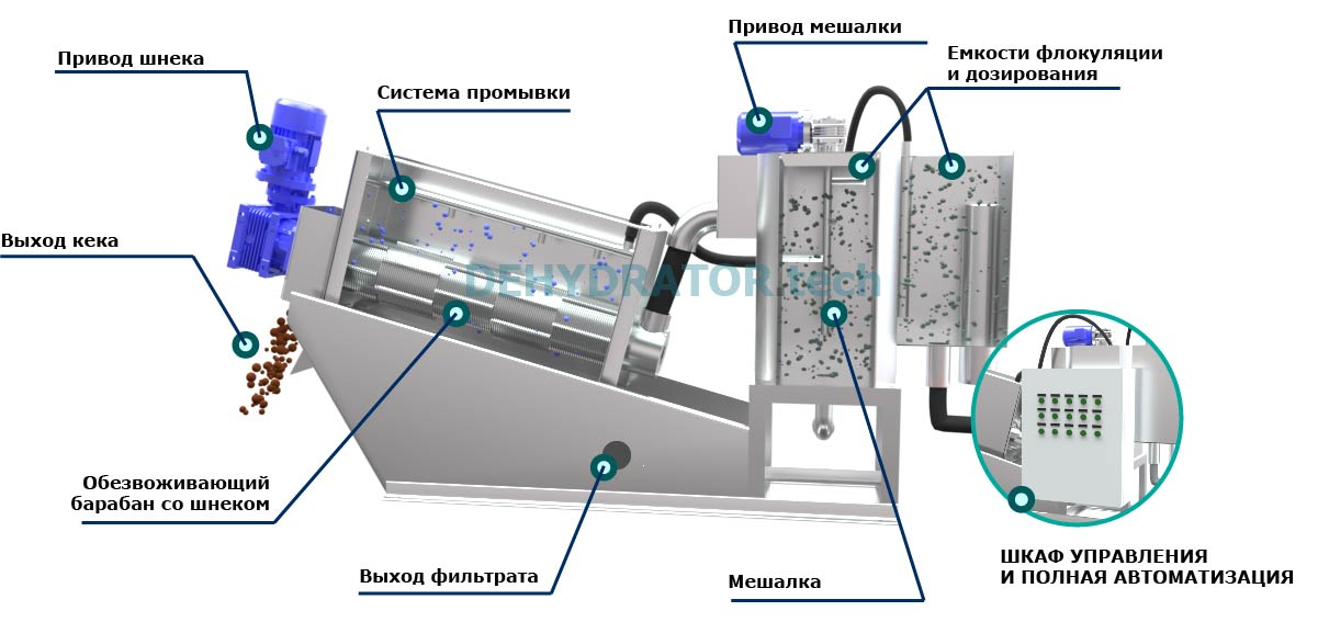 dehydrator.tech index 56 Шнековые обезвоживатели осадка